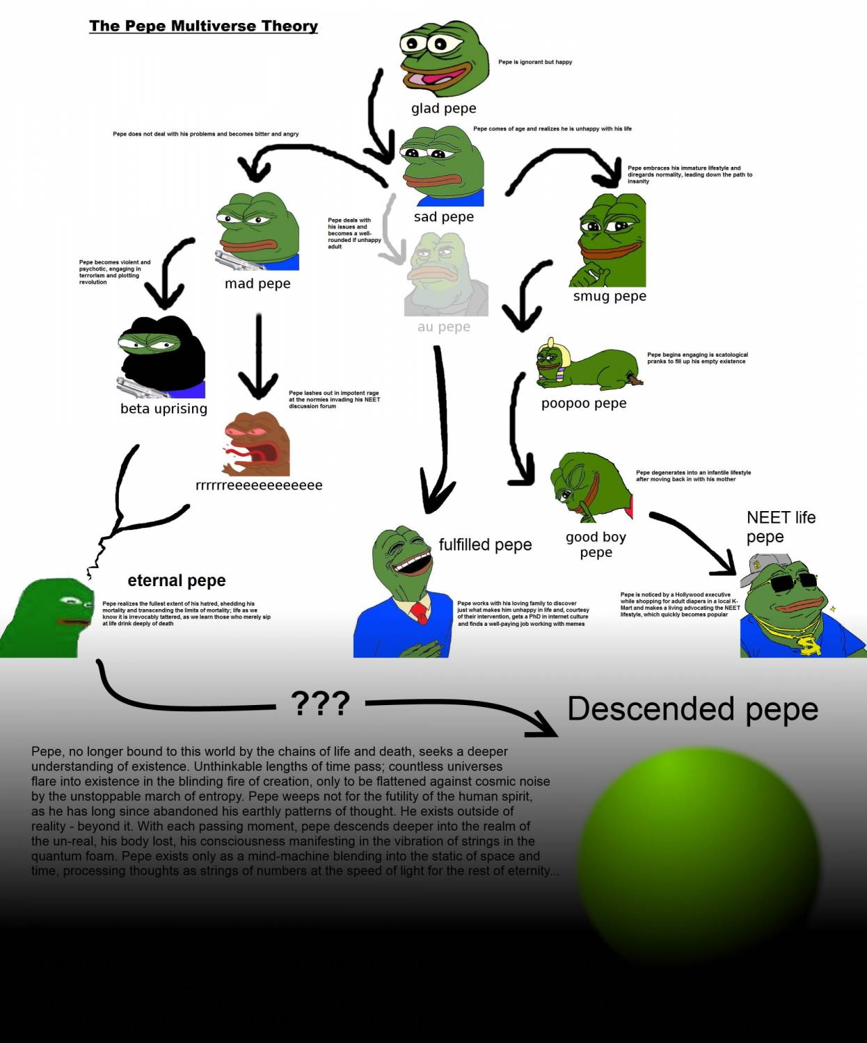 The Pepe Multiverse Theory